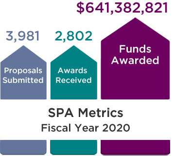 SPA Metrics, Fiscal Year 2019: 3,913 Proposals Submitted, 2,825 Awards Received, and $659,922,149 Funds Awarded