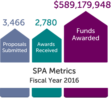 SPA Metrics, Fiscal Year 2016: 3,466 Proposals Submitted, 2,780 Awards Received, and $589,179,948 Funds Awarded
