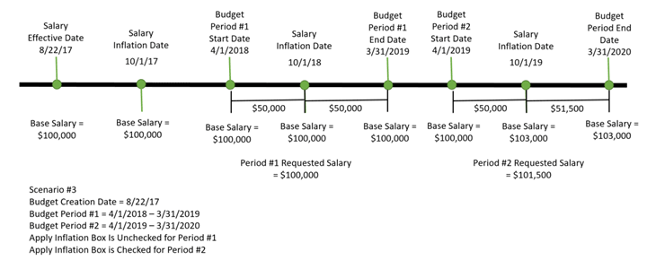 Example 3 inflation calculation on a timeline