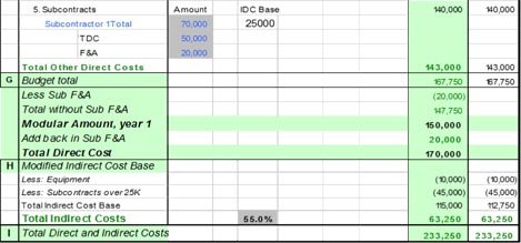Example of subaward calculations